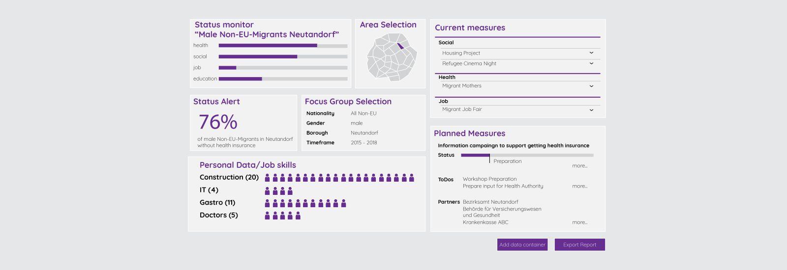 MICADO – Migrant Integration Cockpits & Dashboards